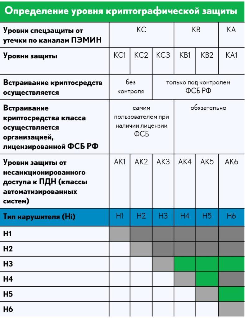 Определение уровня криптографической защиты